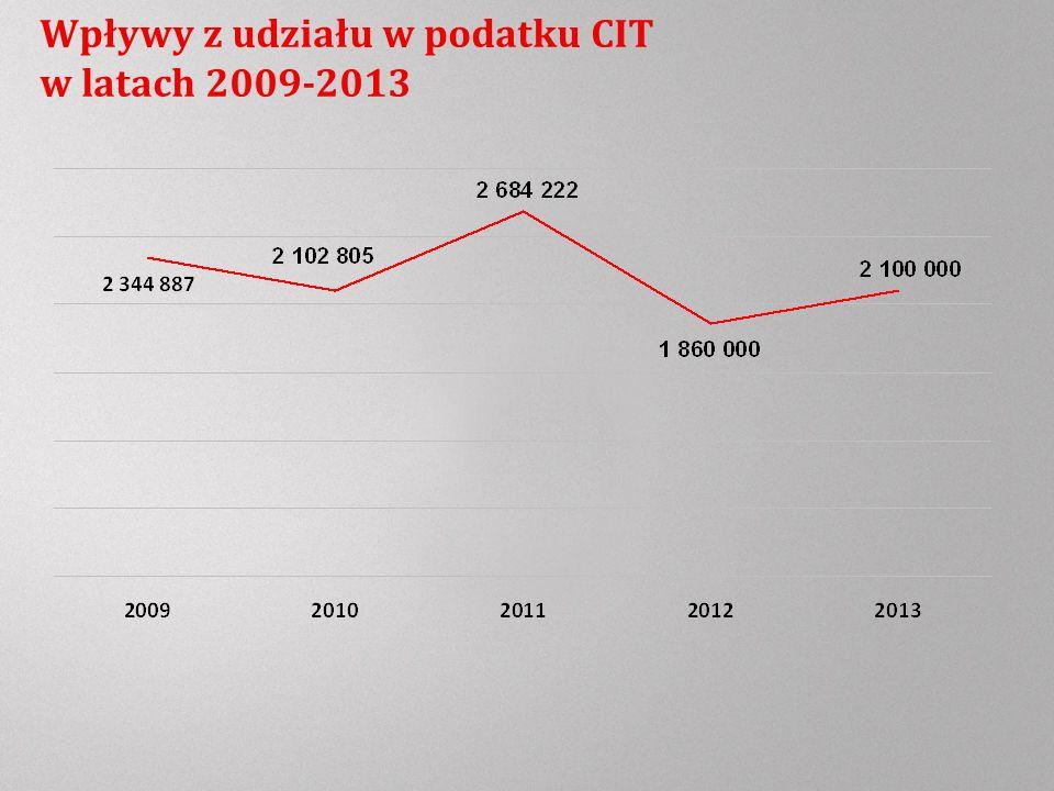 Wpływy z udziału w podatku CIT w latach 2009-2013