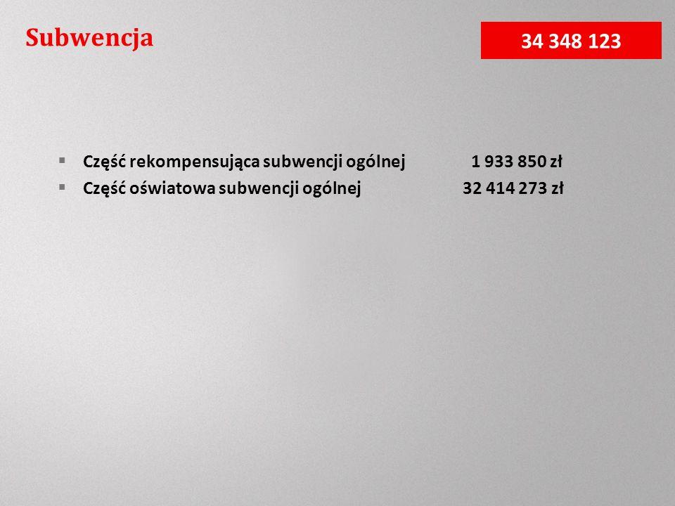 Subwencja Część rekompensująca subwencji ogólnej 1 933 850 zł Część oświatowa subwencji ogólnej 32 414 273 zł 34 348 123