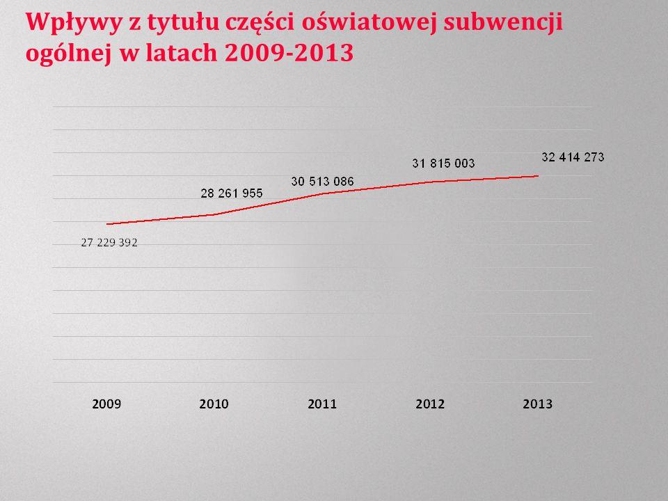 Wpływy z tytułu części oświatowej subwencji ogólnej w latach 2009-2013