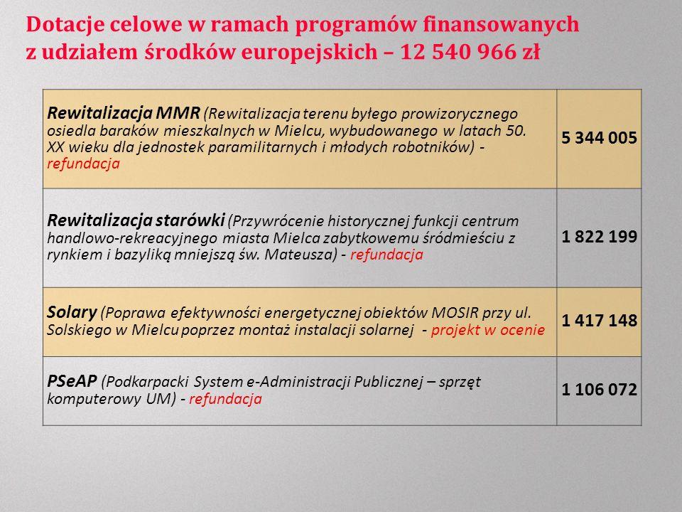 Dotacje celowe w ramach programów finansowanych z udziałem środków europejskich – 12 540 966 zł Rewitalizacja MMR (Rewitalizacja terenu byłego prowizorycznego osiedla baraków mieszkalnych w Mielcu, wybudowanego w latach 50.