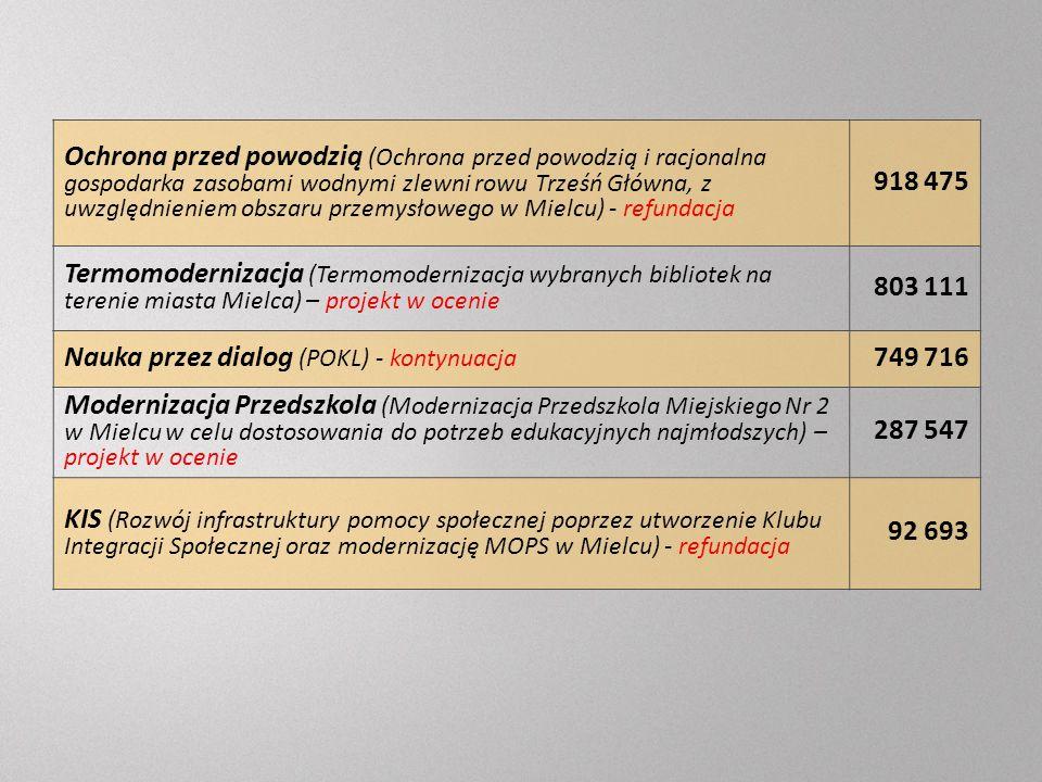 Ochrona przed powodzią (Ochrona przed powodzią i racjonalna gospodarka zasobami wodnymi zlewni rowu Trześń Główna, z uwzględnieniem obszaru przemysłowego w Mielcu) - refundacja 918 475 Termomodernizacja (Termomodernizacja wybranych bibliotek na terenie miasta Mielca) – projekt w ocenie 803 111 Nauka przez dialog (POKL) - kontynuacja 749 716 Modernizacja Przedszkola (Modernizacja Przedszkola Miejskiego Nr 2 w Mielcu w celu dostosowania do potrzeb edukacyjnych najmłodszych) – projekt w ocenie 287 547 KIS (Rozwój infrastruktury pomocy społecznej poprzez utworzenie Klubu Integracji Społecznej oraz modernizację MOPS w Mielcu) - refundacja 92 693