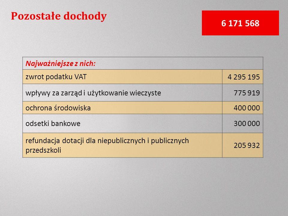 Pozostałe dochody 6 171 568 Najważniejsze z nich: zwrot podatku VAT4 295 195 wpływy za zarząd i użytkowanie wieczyste775 919 ochrona środowiska400 000 odsetki bankowe300 000 refundacja dotacji dla niepublicznych i publicznych przedszkoli 205 932