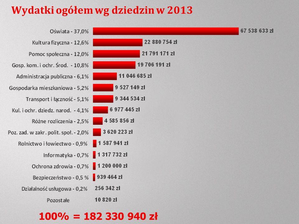 Wydatki ogółem wg dziedzin w 2013 100% = 182 330 940 zł