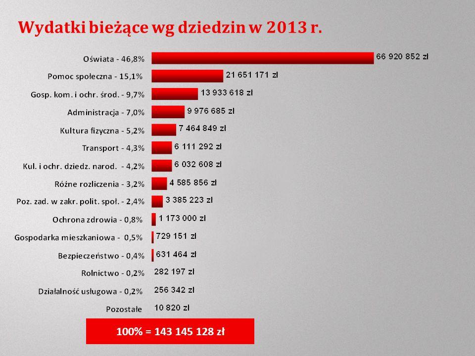 Wydatki bieżące wg dziedzin w 2013 r. 100% = 143 145 128 zł