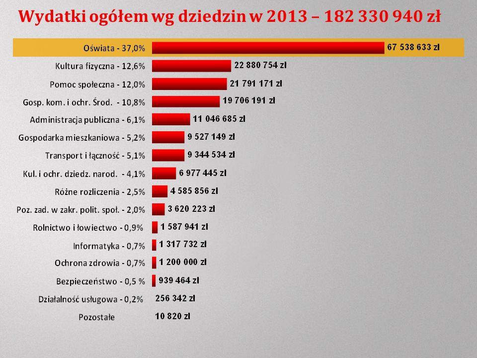 Wydatki ogółem wg dziedzin w 2013 – 182 330 940 zł