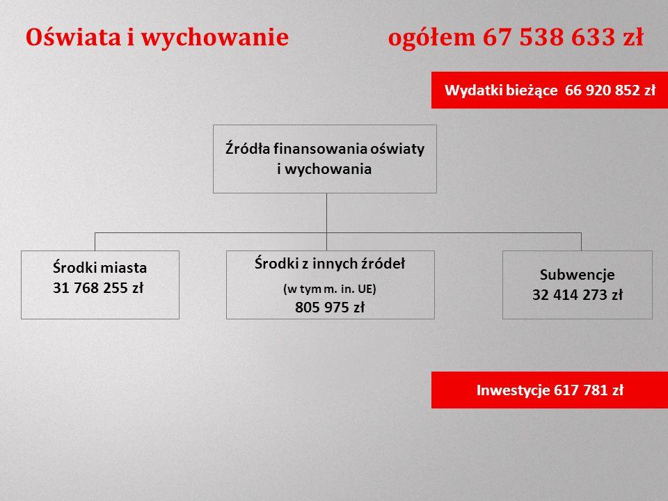 Oświata i wychowanie ogółem 67 538 633 zł Wydatki bieżące 66 920 852 zł Inwestycje 617 781 zł Źródła finansowania oświaty i wychowania Środki z innych źródeł (w tym m.