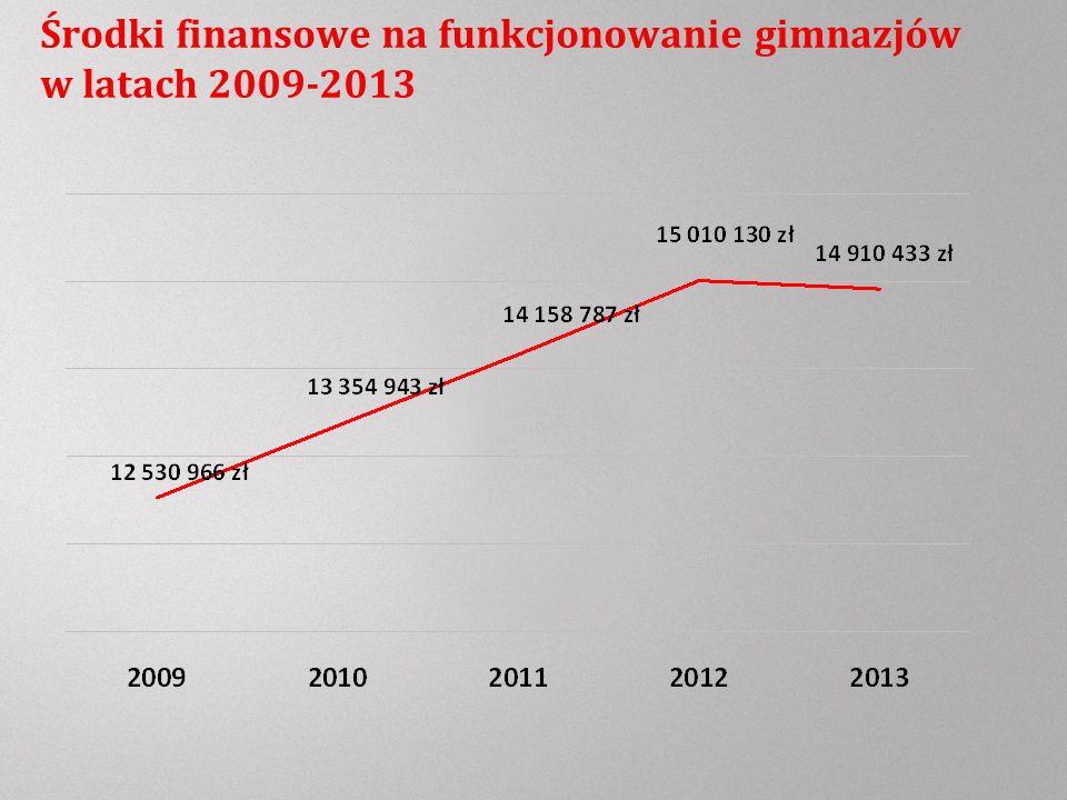 Środki finansowe na funkcjonowanie gimnazjów w latach 2009-2013