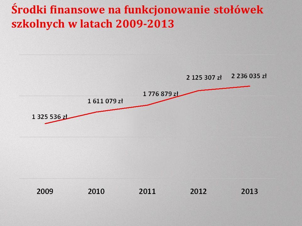 Środki finansowe na funkcjonowanie stołówek szkolnych w latach 2009-2013