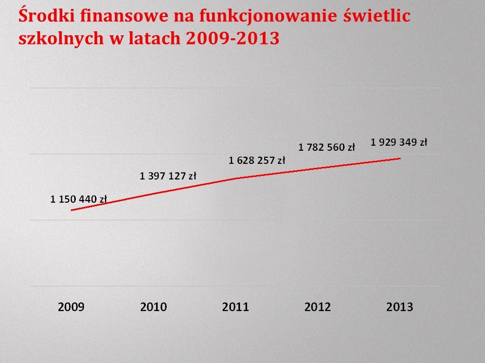 Środki finansowe na funkcjonowanie świetlic szkolnych w latach 2009-2013