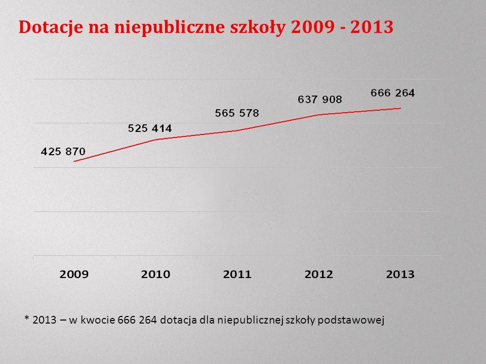 Dotacje na niepubliczne szkoły 2009 - 2013 * 2013 – w kwocie 666 264 dotacja dla niepublicznej szkoły podstawowej