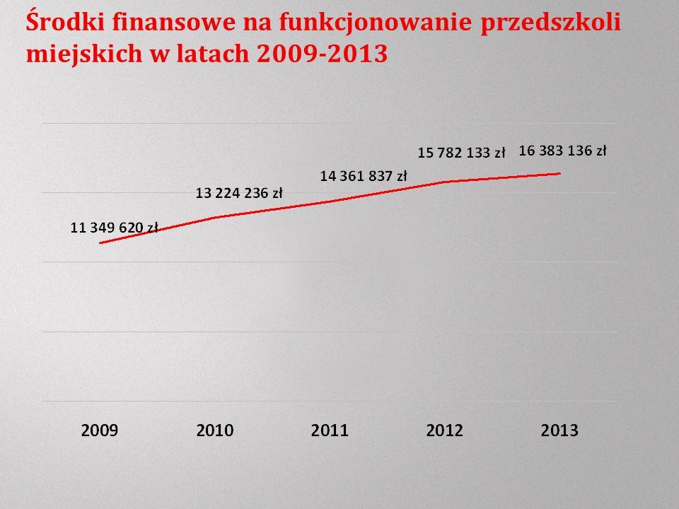 Środki finansowe na funkcjonowanie przedszkoli miejskich w latach 2009-2013