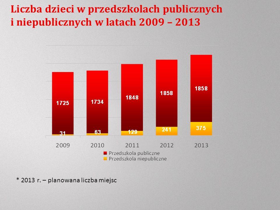 Liczba dzieci w przedszkolach publicznych i niepublicznych w latach 2009 – 2013 * 2013 r.