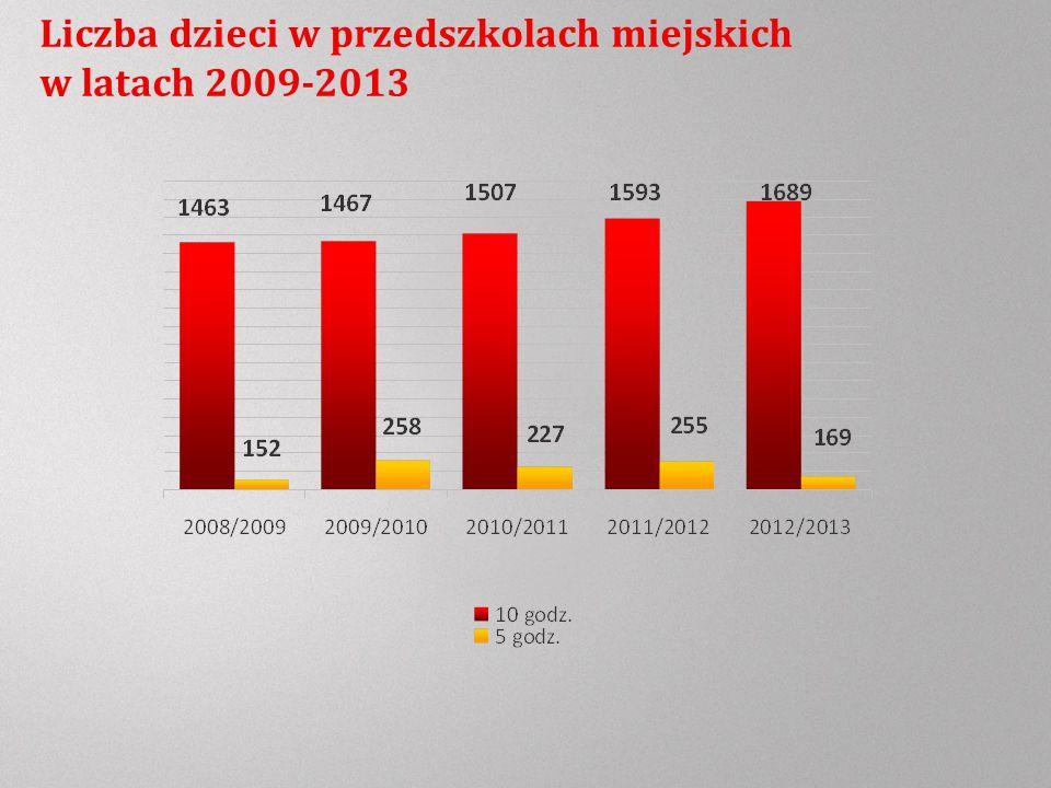 Liczba dzieci w przedszkolach miejskich w latach 2009-2013