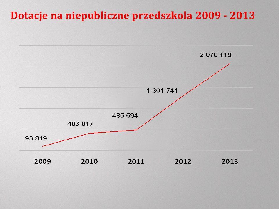 Dotacje na niepubliczne przedszkola 2009 - 2013