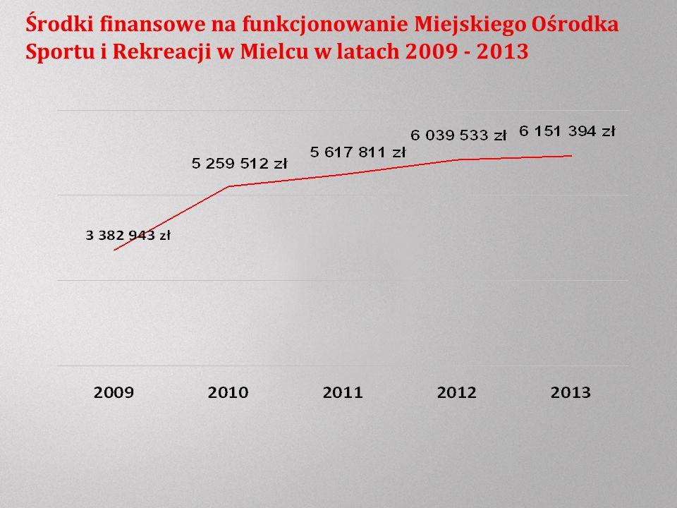 Środki finansowe na funkcjonowanie Miejskiego Ośrodka Sportu i Rekreacji w Mielcu w latach 2009 - 2013