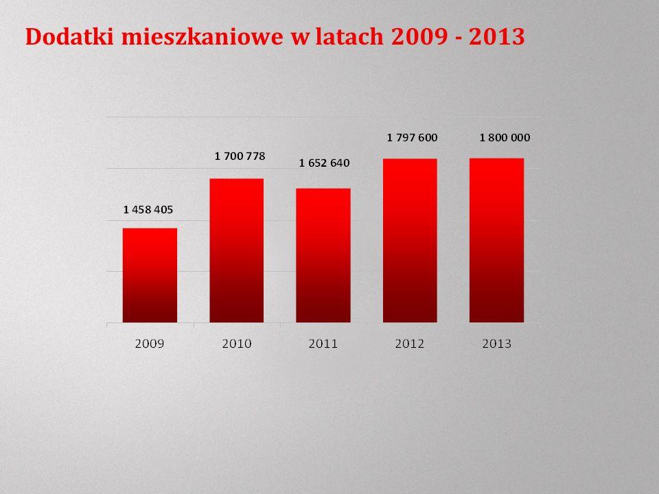 Dodatki mieszkaniowe w latach 2009 - 2013