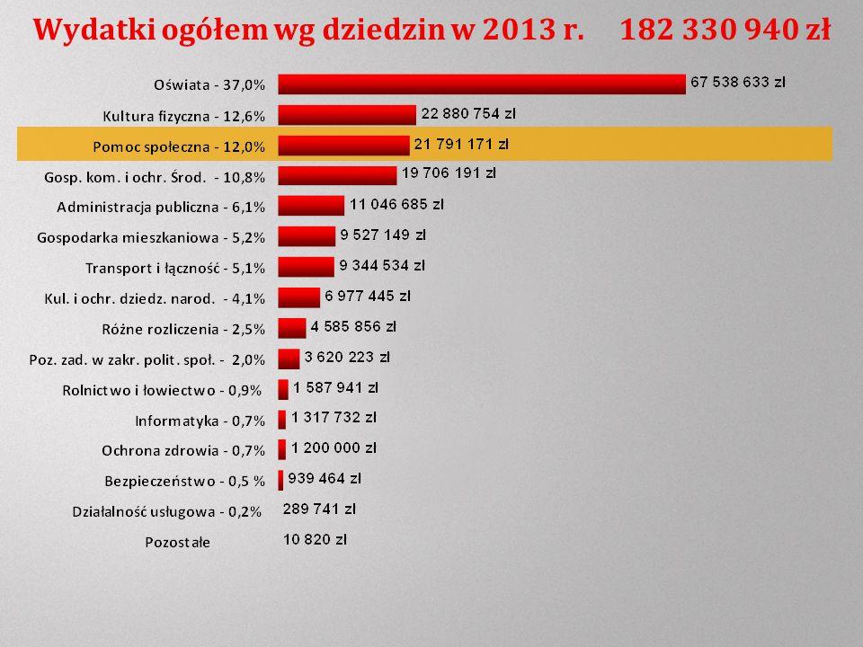 Wydatki ogółem wg dziedzin w 2013 r. 182 330 940 zł