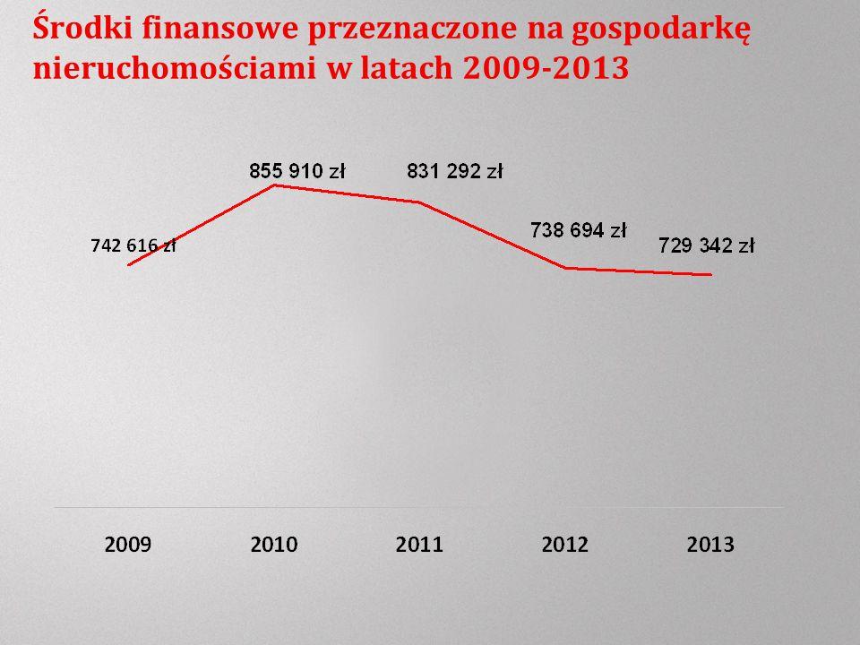 Środki finansowe przeznaczone na gospodarkę nieruchomościami w latach 2009-2013