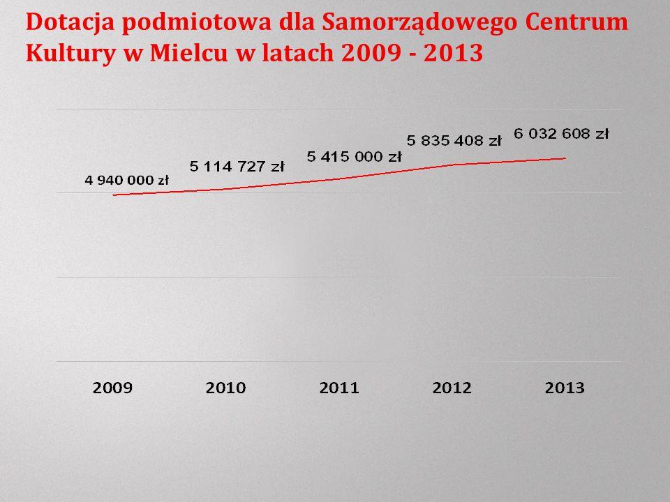 Dotacja podmiotowa dla Samorządowego Centrum Kultury w Mielcu w latach 2009 - 2013