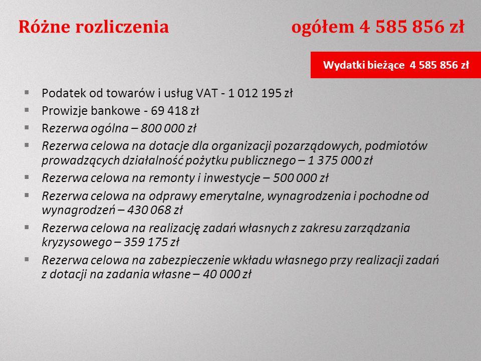 Różne rozliczenia ogółem 4 585 856 zł Podatek od towarów i usług VAT - 1 012 195 zł Prowizje bankowe - 69 418 zł Rezerwa ogólna – 800 000 zł Rezerwa celowa na dotacje dla organizacji pozarządowych, podmiotów prowadzących działalność pożytku publicznego – 1 375 000 zł Rezerwa celowa na remonty i inwestycje – 500 000 zł Rezerwa celowa na odprawy emerytalne, wynagrodzenia i pochodne od wynagrodzeń – 430 068 zł Rezerwa celowa na realizację zadań własnych z zakresu zarządzania kryzysowego – 359 175 zł Rezerwa celowa na zabezpieczenie wkładu własnego przy realizacji zadań z dotacji na zadania własne – 40 000 zł Wydatki bieżące 4 585 856 zł