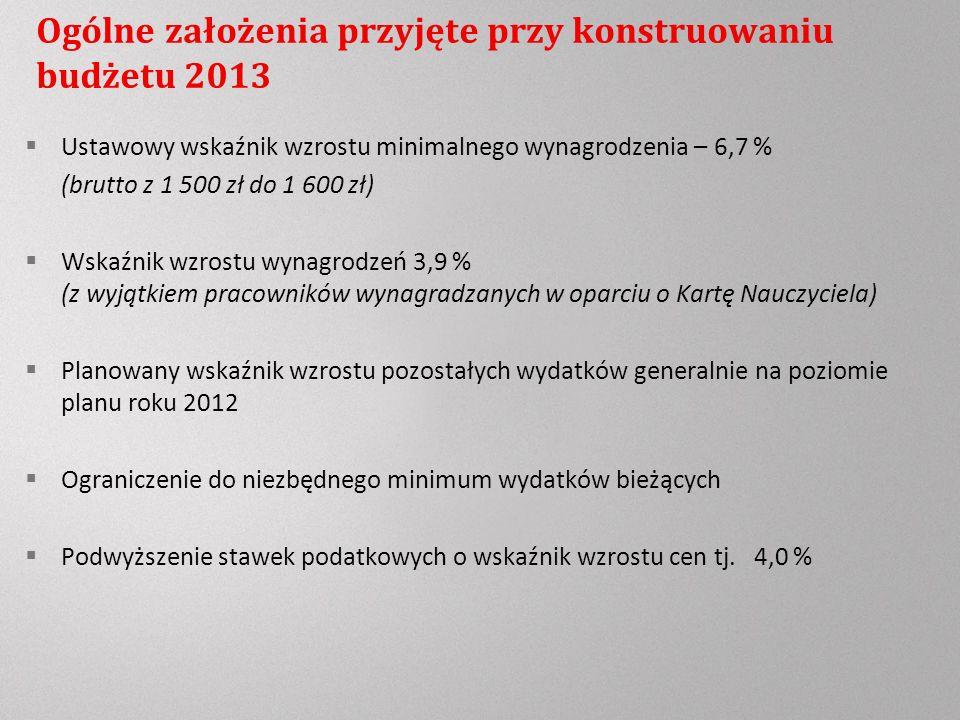 Ogólne założenia przyjęte przy konstruowaniu budżetu 2013 Ustawowy wskaźnik wzrostu minimalnego wynagrodzenia – 6,7 % (brutto z 1 500 zł do 1 600 zł) Wskaźnik wzrostu wynagrodzeń 3,9 % (z wyjątkiem pracowników wynagradzanych w oparciu o Kartę Nauczyciela) Planowany wskaźnik wzrostu pozostałych wydatków generalnie na poziomie planu roku 2012 Ograniczenie do niezbędnego minimum wydatków bieżących Podwyższenie stawek podatkowych o wskaźnik wzrostu cen tj.