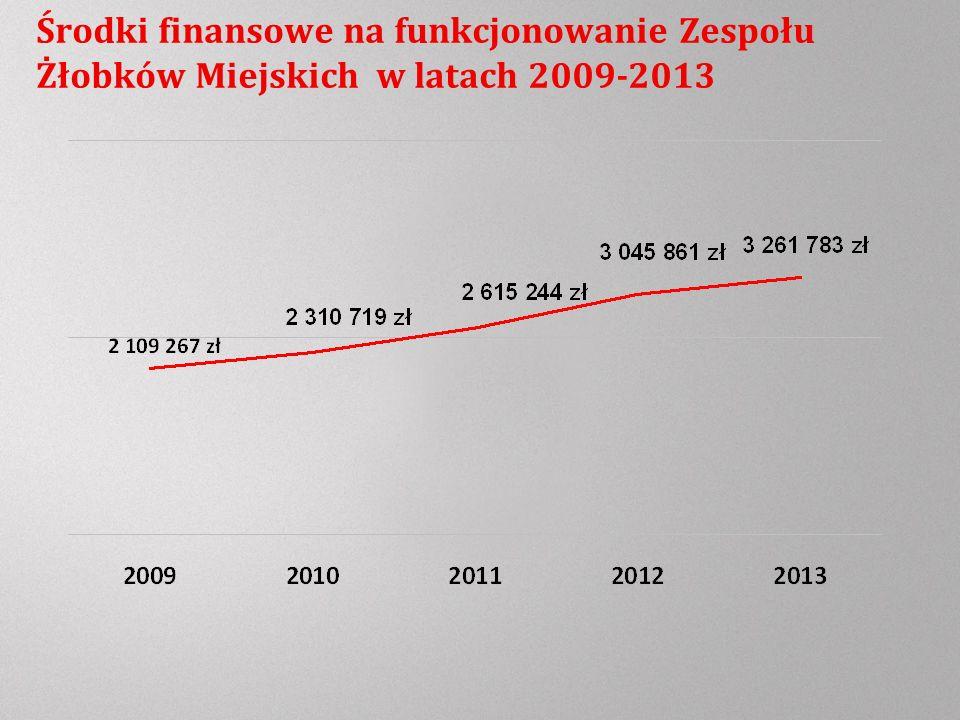 Środki finansowe na funkcjonowanie Zespołu Żłobków Miejskich w latach 2009-2013