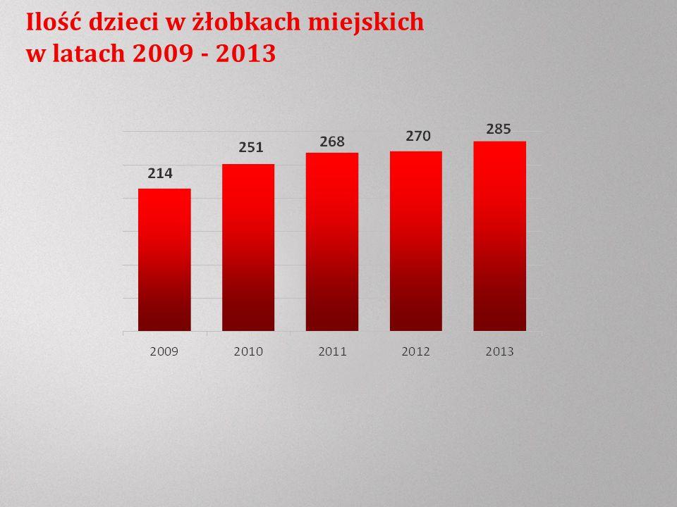 Ilość dzieci w żłobkach miejskich w latach 2009 - 2013