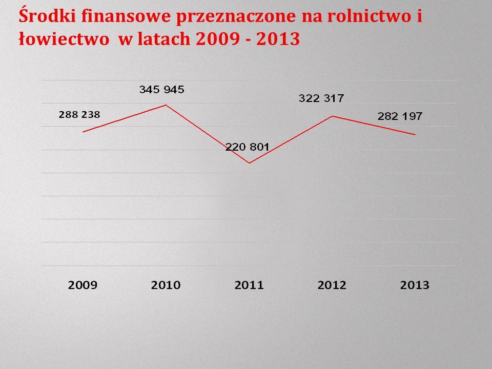 Środki finansowe przeznaczone na rolnictwo i łowiectwo w latach 2009 - 2013