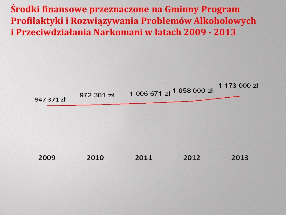 Środki finansowe przeznaczone na Gminny Program Profilaktyki i Rozwiązywania Problemów Alkoholowych i Przeciwdziałania Narkomani w latach 2009 - 2013