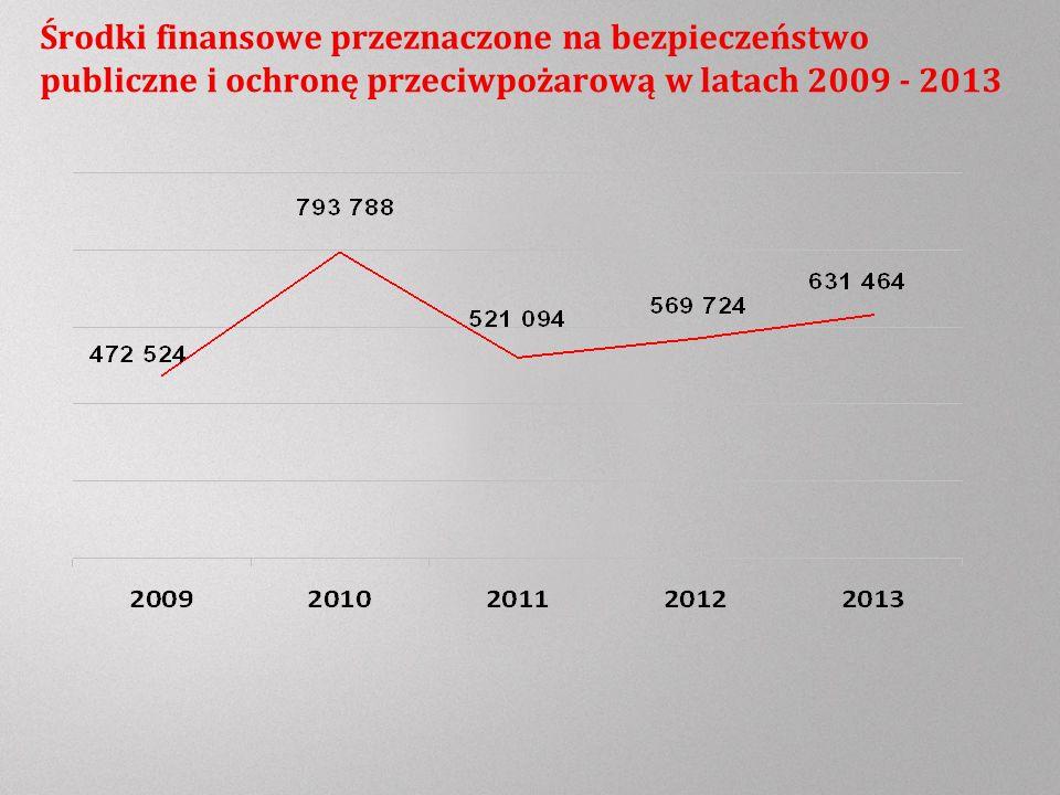 Środki finansowe przeznaczone na bezpieczeństwo publiczne i ochronę przeciwpożarową w latach 2009 - 2013
