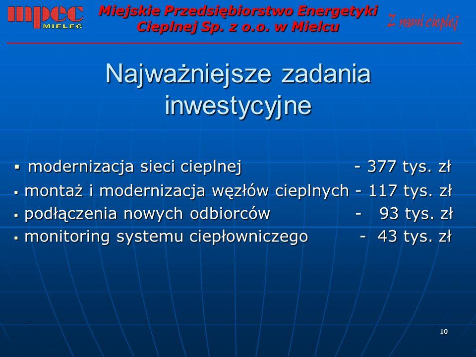 10 Najważniejsze zadania inwestycyjne modernizacja sieci cieplnej - 377 tys. zł modernizacja sieci cieplnej - 377 tys. zł montaż i modernizacja węzłów