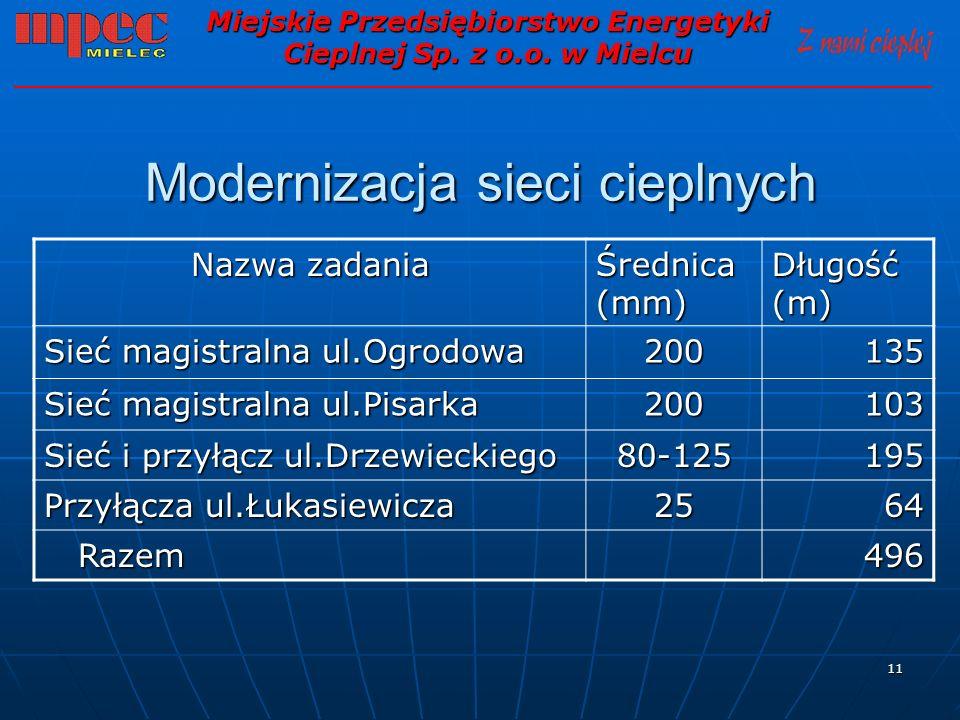 11 Modernizacja sieci cieplnych Miejskie Przedsiębiorstwo Energetyki Cieplnej Sp. z o.o. w Mielcu Nazwa zadania Średnica (mm) Długość (m) Sieć magistr