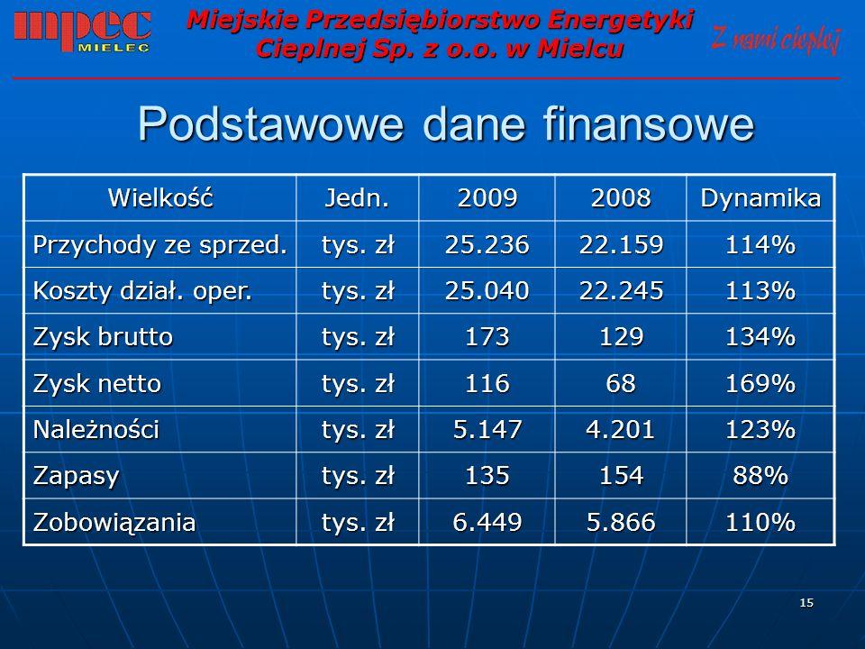 15 Podstawowe dane finansowe Miejskie Przedsiębiorstwo Energetyki Cieplnej Sp. z o.o. w Mielcu WielkośćJedn.20092008Dynamika Przychody ze sprzed. tys.