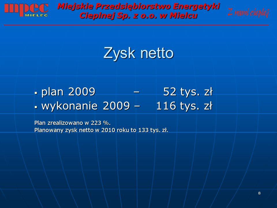 8 Zysk netto plan 2009 – 52 tys. zł plan 2009 – 52 tys. zł wykonanie 2009 – 116 tys. zł wykonanie 2009 – 116 tys. zł Plan zrealizowano w 223 %. Planow