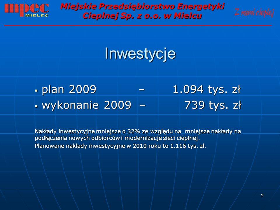 9 Inwestycje plan 2009 – 1.094 tys. zł plan 2009 – 1.094 tys. zł wykonanie 2009 – 739 tys. zł wykonanie 2009 – 739 tys. zł Nakłady inwestycyjne mniejs