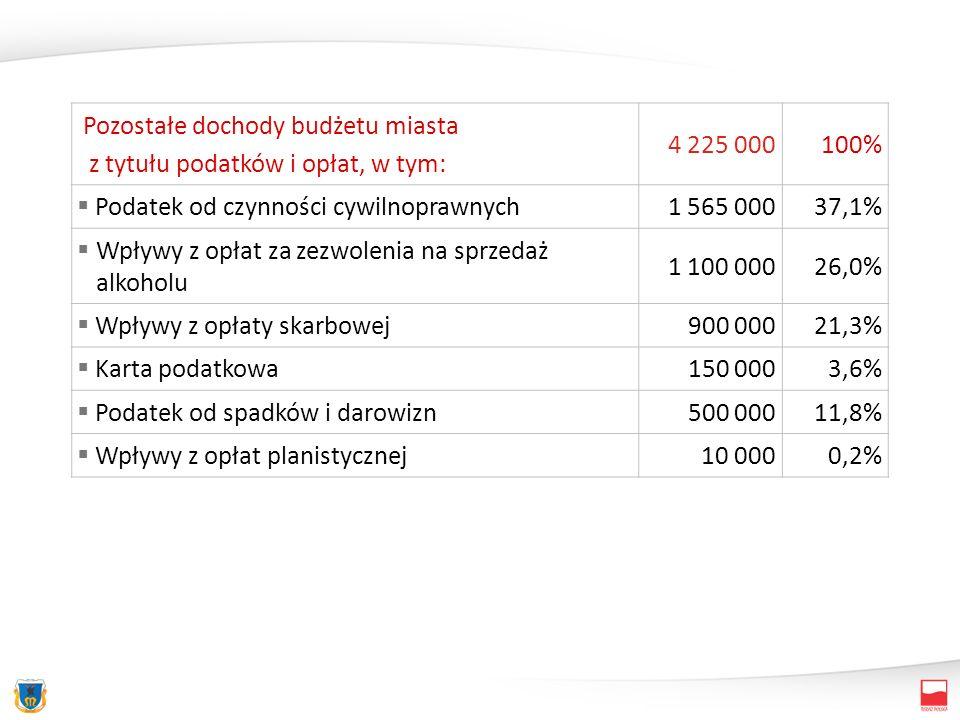 Pozostałe dochody budżetu miasta z tytułu podatków i opłat, w tym: 4 225 000100% Podatek od czynności cywilnoprawnych1 565 00037,1% Wpływy z opłat za zezwolenia na sprzedaż alkoholu 1 100 00026,0% Wpływy z opłaty skarbowej900 00021,3% Karta podatkowa150 0003,6% Podatek od spadków i darowizn500 00011,8% Wpływy z opłat planistycznej10 0000,2%