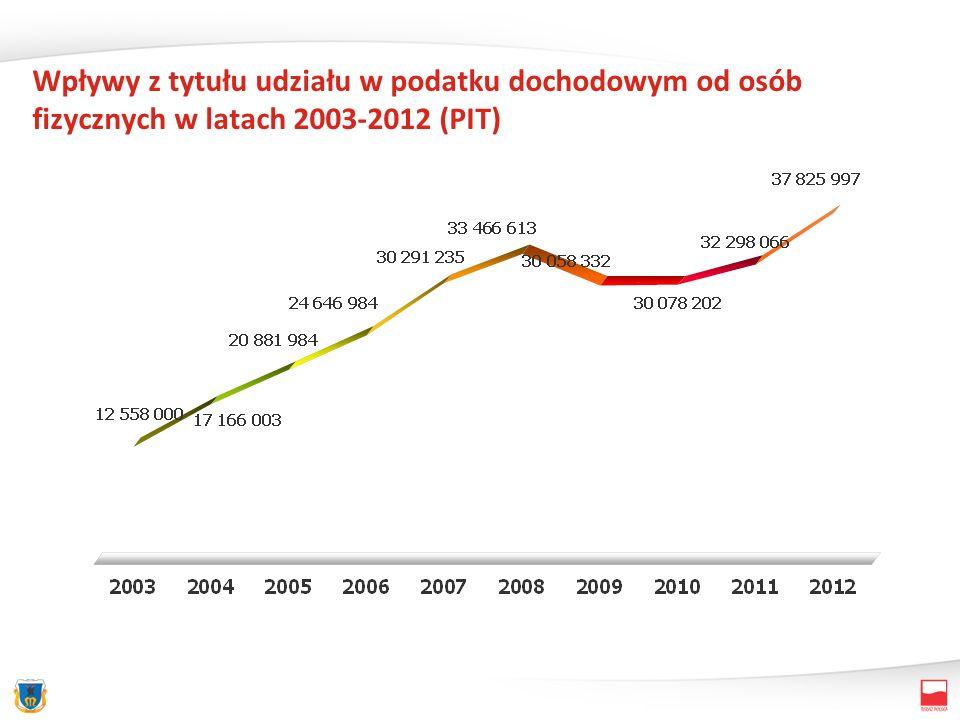 Wpływy z tytułu udziału w podatku dochodowym od osób fizycznych w latach 2003-2012 (PIT)