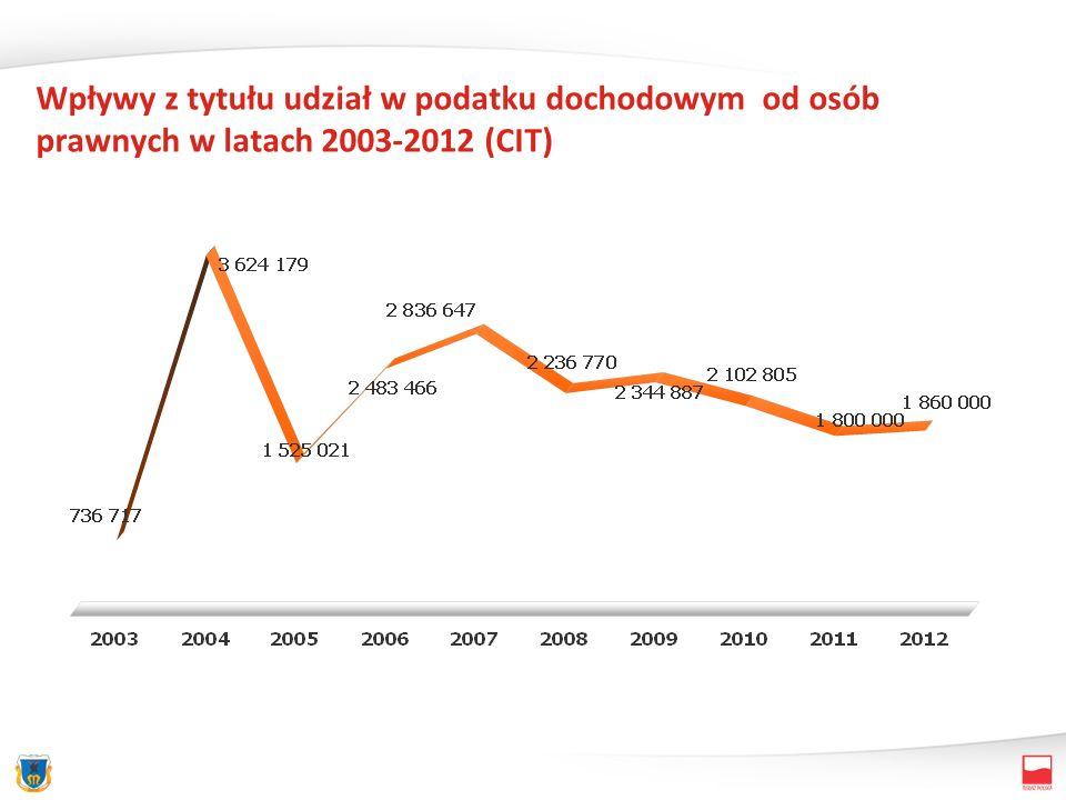 Wpływy z tytułu udział w podatku dochodowym od osób prawnych w latach 2003-2012 (CIT)