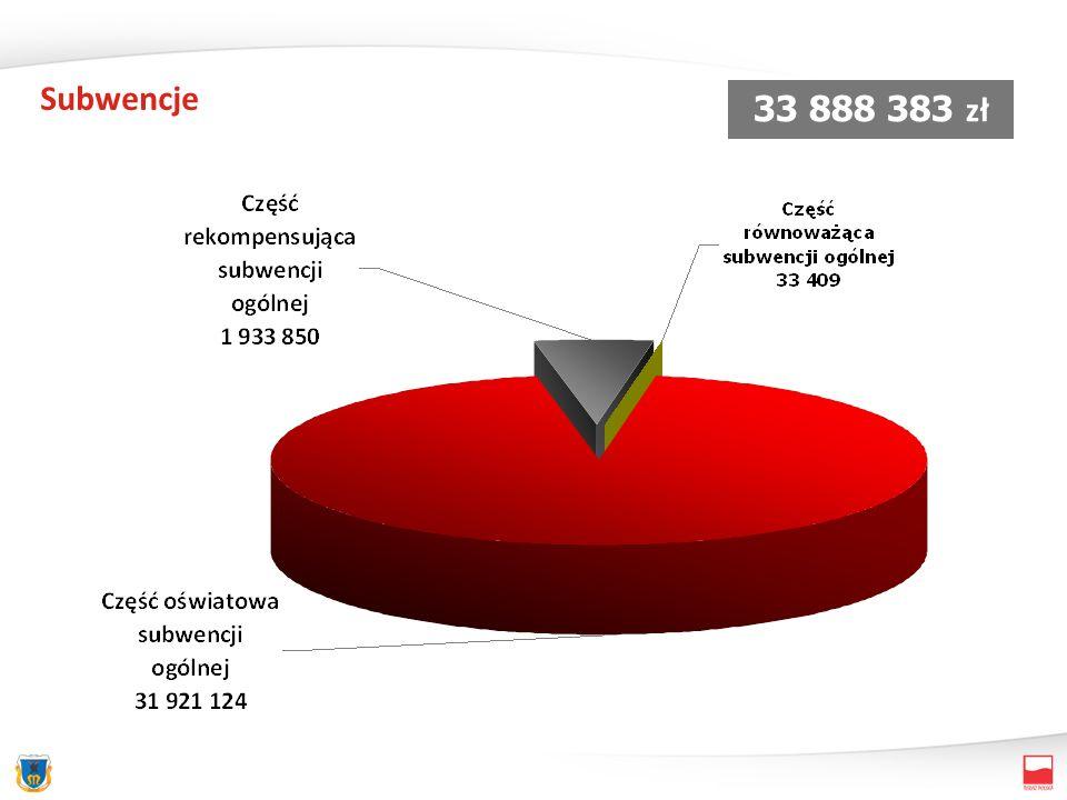 Subwencje 33 888 383 zł (ulgi strefa (Ulgi strefa)
