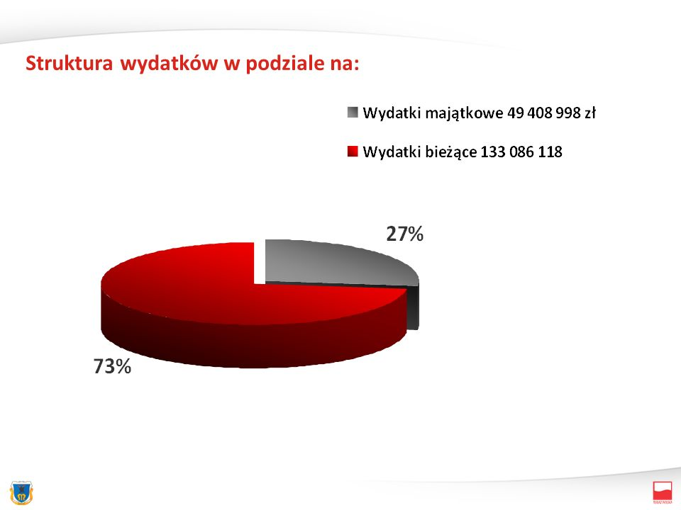 Struktura wydatków w podziale na: