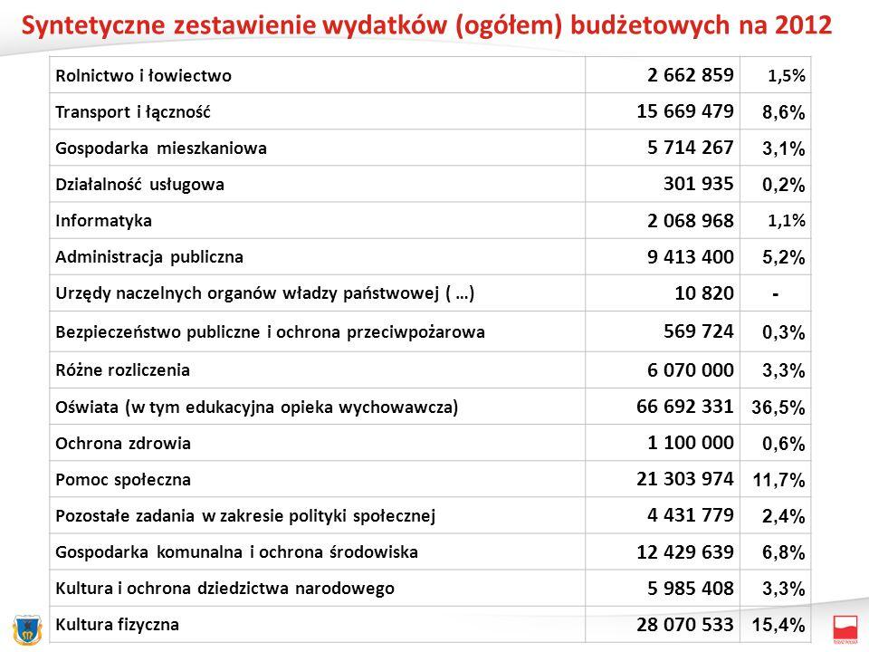 Rolnictwo i łowiectwo 2 662 859 1,5% Transport i łączność 15 669 479 8,6% Gospodarka mieszkaniowa 5 714 267 3,1% Działalność usługowa 301 935 0,2% Informatyka 2 068 968 1,1% Administracja publiczna 9 413 400 5,2% Urzędy naczelnych organów władzy państwowej ( …) 10 820 - Bezpieczeństwo publiczne i ochrona przeciwpożarowa 569 724 0,3% Różne rozliczenia 6 070 000 3,3% Oświata (w tym edukacyjna opieka wychowawcza) 66 692 331 36,5% Ochrona zdrowia 1 100 000 0,6% Pomoc społeczna 21 303 974 11,7% Pozostałe zadania w zakresie polityki społecznej 4 431 779 2,4% Gospodarka komunalna i ochrona środowiska 12 429 639 6,8% Kultura i ochrona dziedzictwa narodowego 5 985 408 3,3% Kultura fizyczna 28 070 533 15,4% Syntetyczne zestawienie wydatków (ogółem) budżetowych na 2012