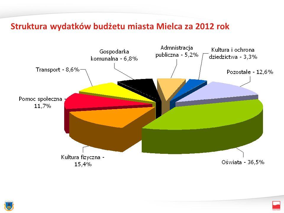 Struktura wydatków budżetu miasta Mielca za 2012 rok