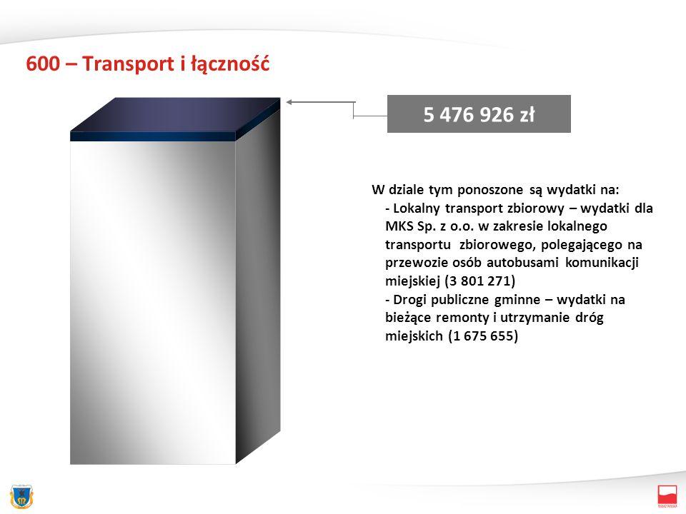600 – Transport i łączność 5 476 926 zł W dziale tym ponoszone są wydatki na: - Lokalny transport zbiorowy – wydatki dla MKS Sp.