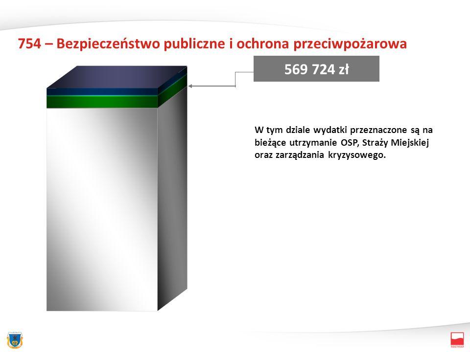 754 – Bezpieczeństwo publiczne i ochrona przeciwpożarowa 569 724 zł W tym dziale wydatki przeznaczone są na bieżące utrzymanie OSP, Straży Miejskiej oraz zarządzania kryzysowego.