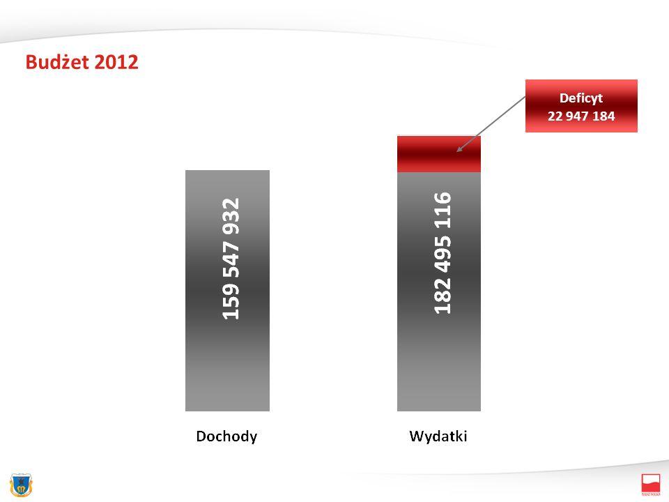 Budżet 2012 Deficyt 22 947 184