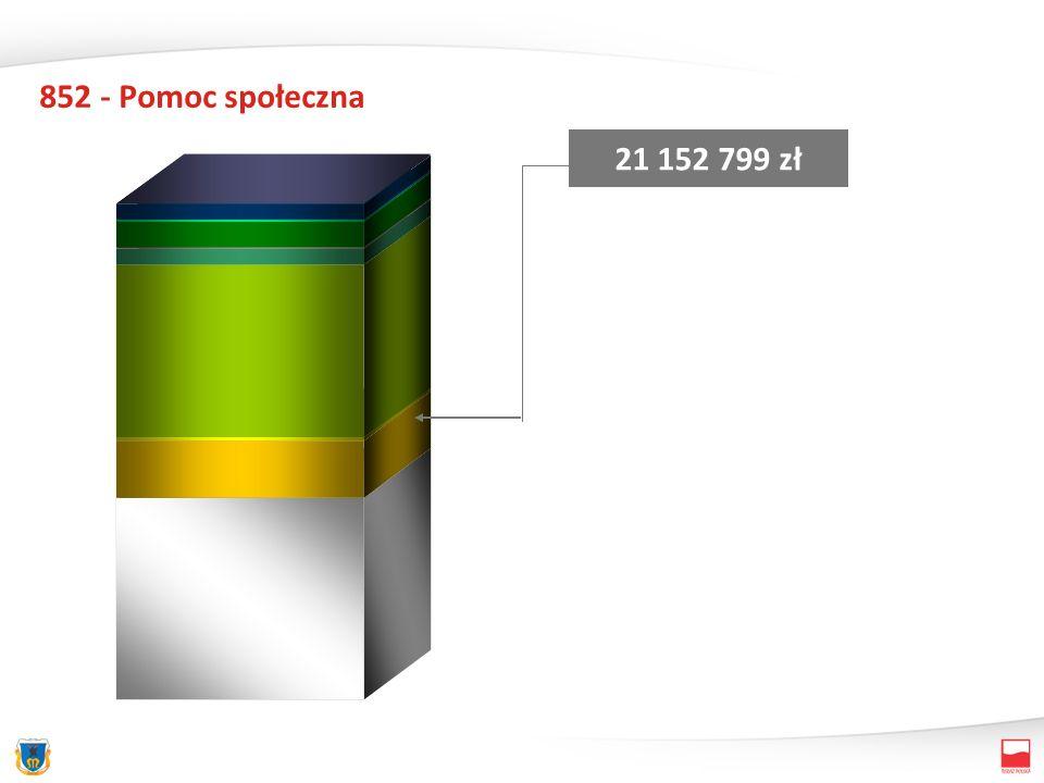 852 - Pomoc społeczna 21 152 799 zł