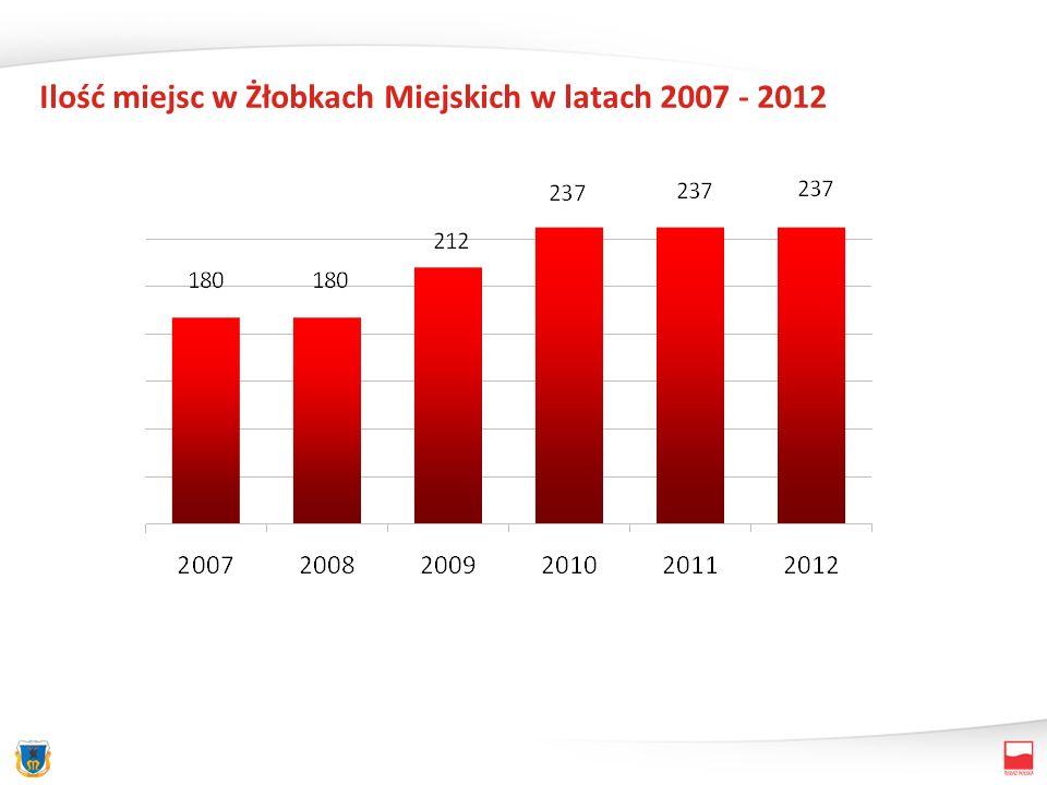 Ilość miejsc w Żłobkach Miejskich w latach 2007 - 2012