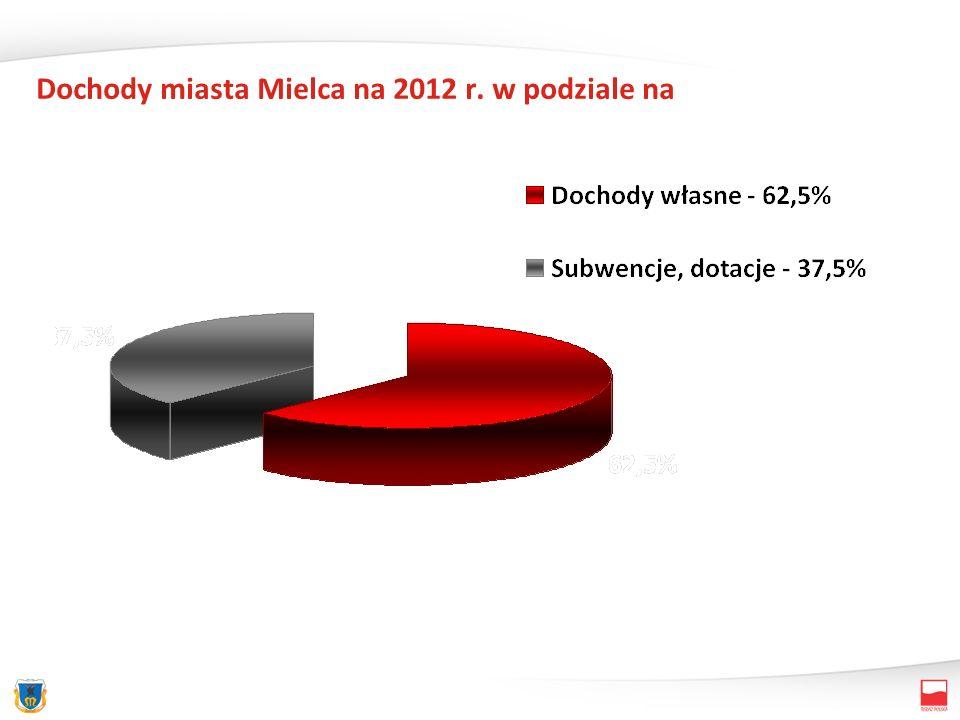 Dochody miasta Mielca na 2012 r. w podziale na