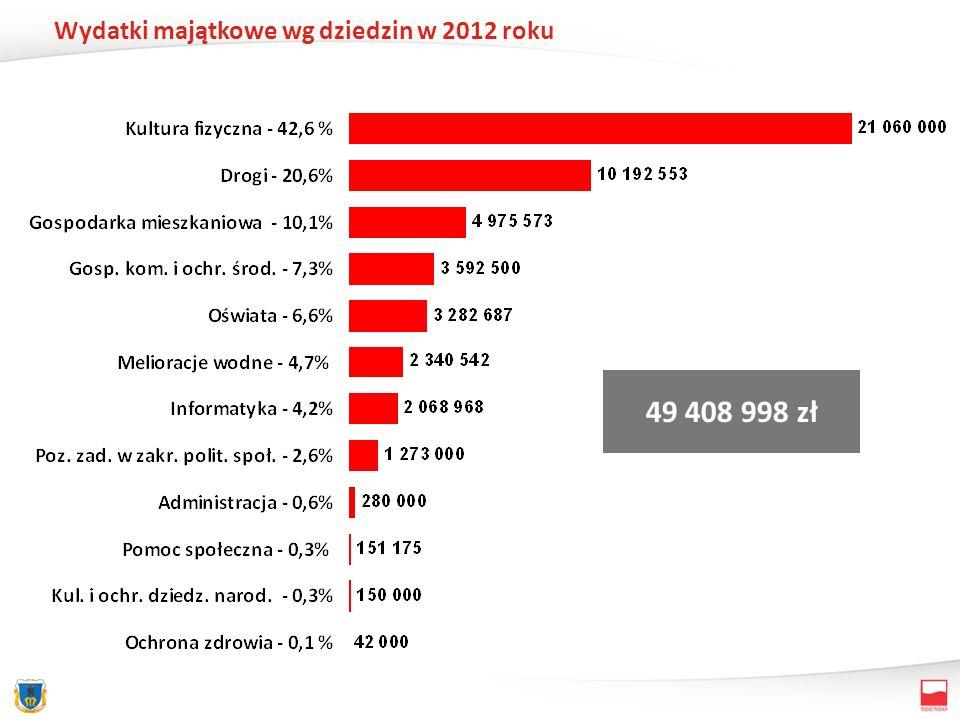 Wydatki majątkowe wg dziedzin w 2012 roku 49 408 998 zł