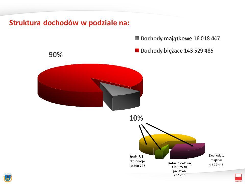 Struktura dochodów w podziale na:
